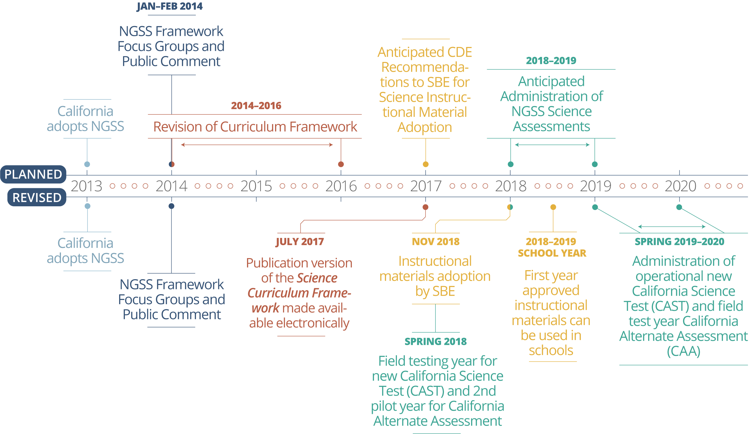 Timeline-NGSS-Actual-vs-Proposed - The Center at WestEd